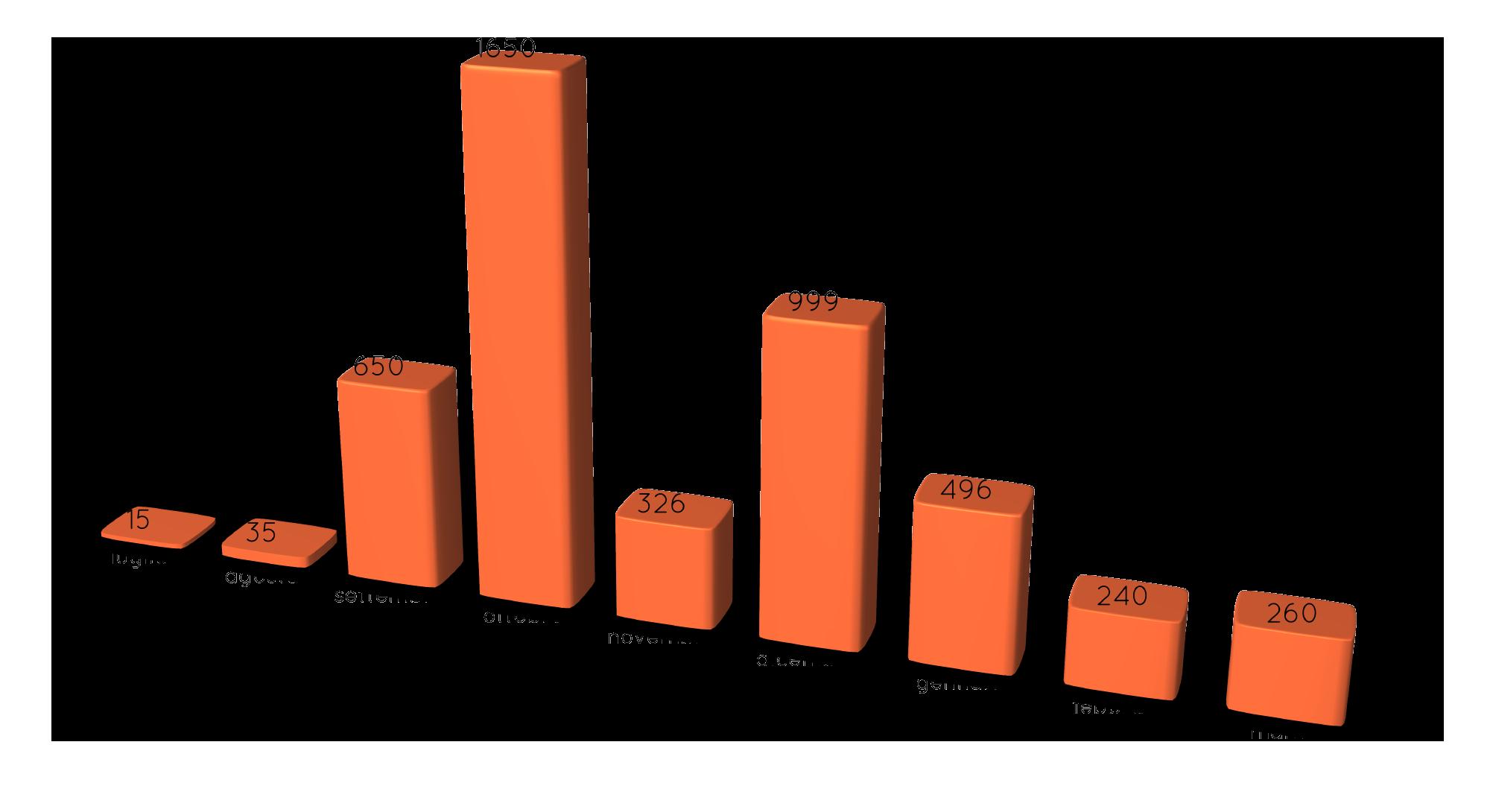 grafico libri raccolti marzo 2017 Distretto Rotaract 2120